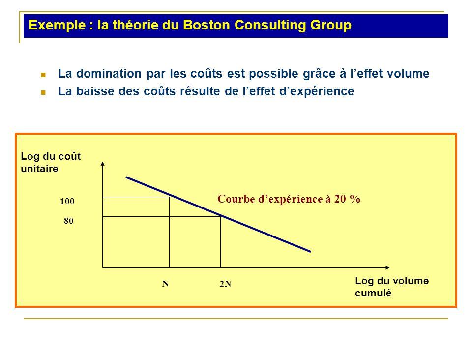Exemple : la théorie du Boston Consulting Group La domination par les coûts est possible grâce à leffet volume La baisse des coûts résulte de leffet d