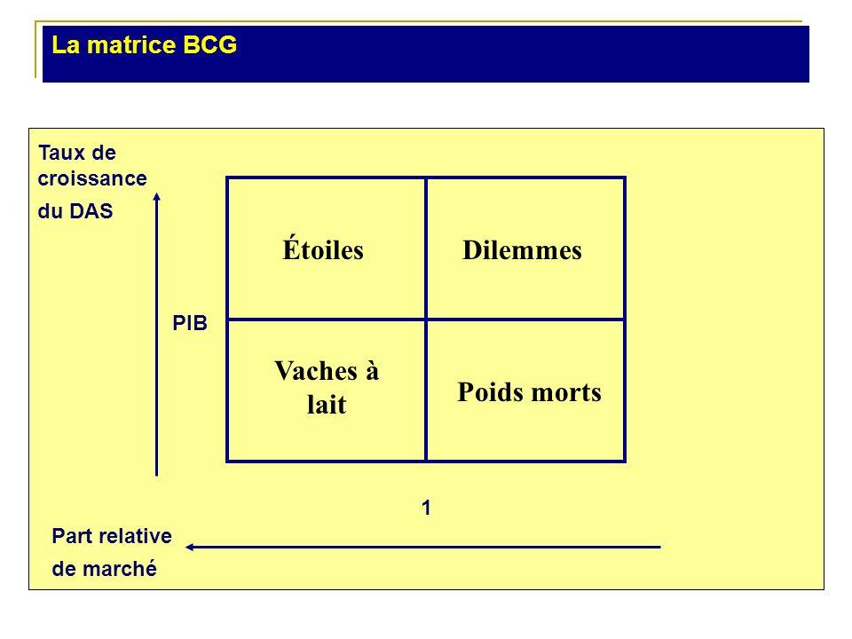 La matrice BCG Taux de croissance du DAS Part relative de marché ÉtoilesDilemmes Vaches à lait Poids morts 1 PIB