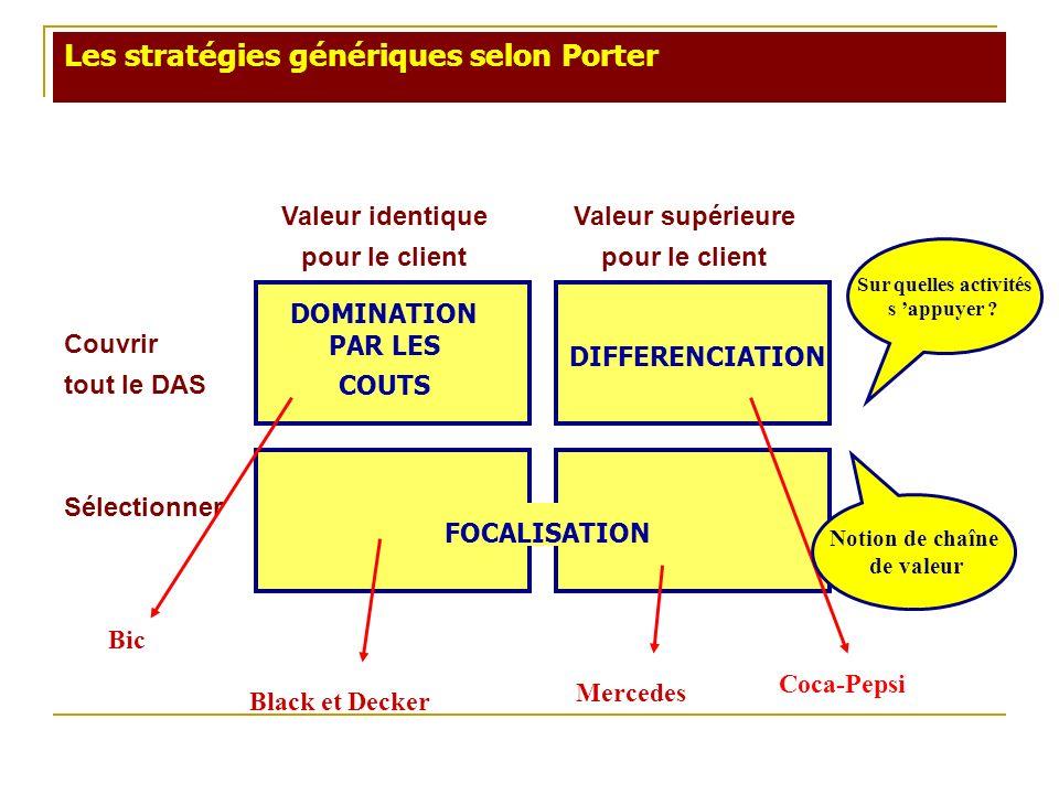 Les stratégies génériques selon Porter Valeur identique pour le client Valeur supérieure pour le client Couvrir tout le DAS Sélectionner DOMINATION PA