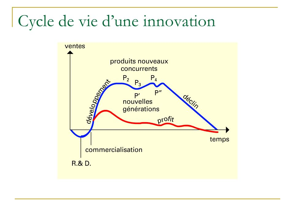 Cycle de vie dune innovation