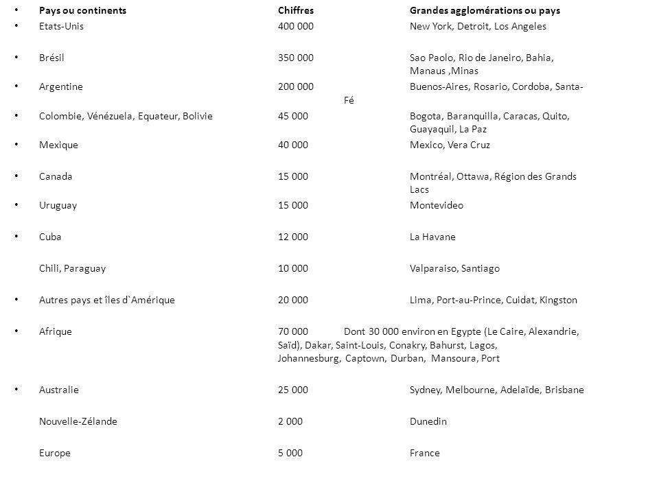 Pays ou continents ChiffresGrandes agglomérations ou pays Etats-Unis400 000New York, Detroit, Los Angeles Brésil350 000Sao Paolo, Rio de Janeiro, Bahia, Manaus,Minas Argentine200 000Buenos-Aires, Rosario, Cordoba, Santa- Fé Colombie, Vénézuela, Equateur, Bolivie45 000Bogota, Baranquilla, Caracas, Quito, Guayaquil, La Paz Mexique40 000Mexico, Vera Cruz Canada15 000Montréal, Ottawa, Région des Grands Lacs Uruguay15 000Montevideo Cuba12 000La Havane Chili, Paraguay10 000Valparaiso, Santiago Autres pays et îles d`Amérique20 000Lima, Port-au-Prince, Cuidat, Kingston Afrique70 000Dont 30 000 environ en Egypte (Le Caire, Alexandrie, Saïd), Dakar, Saint-Louis, Conakry, Bahurst, Lagos, Johannesburg, Captown, Durban, Mansoura, Port Australie25 000Sydney, Melbourne, Adelaïde, Brisbane Nouvelle-Zélande2 000Dunedin Europe5 000France