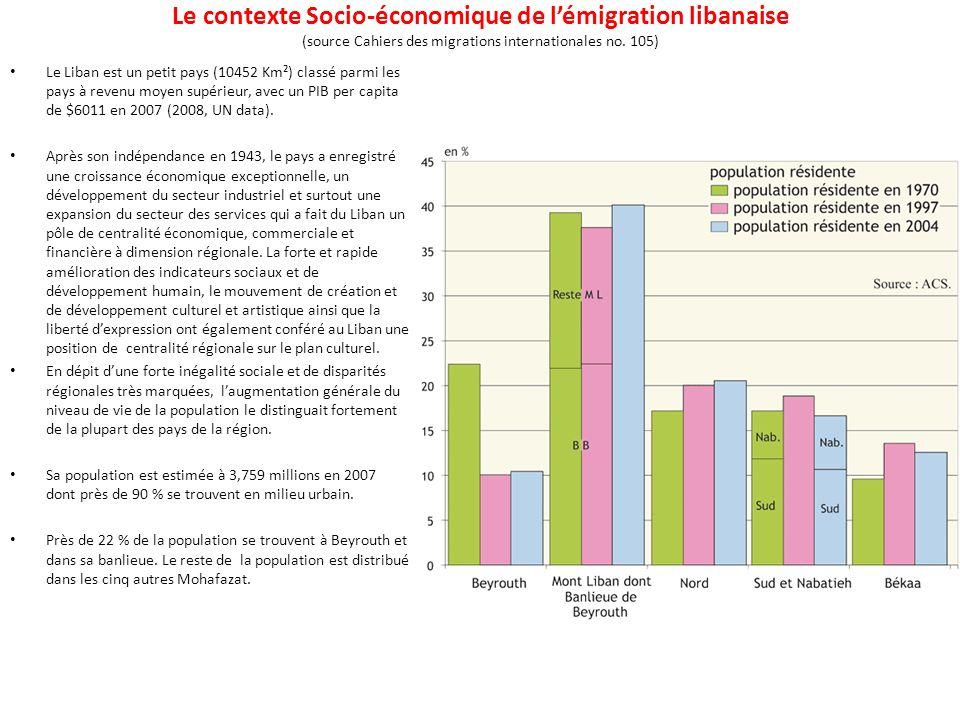 Le contexte Socio-économique de lémigration libanaise (source Cahiers des migrations internationales no.
