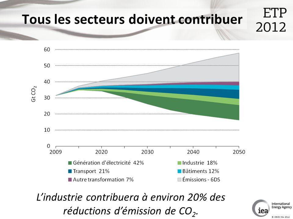 © OECD/IEA 2012 Tous les secteurs doivent contribuer Lindustrie contribuera à environ 20% des réductions démission de CO 2.