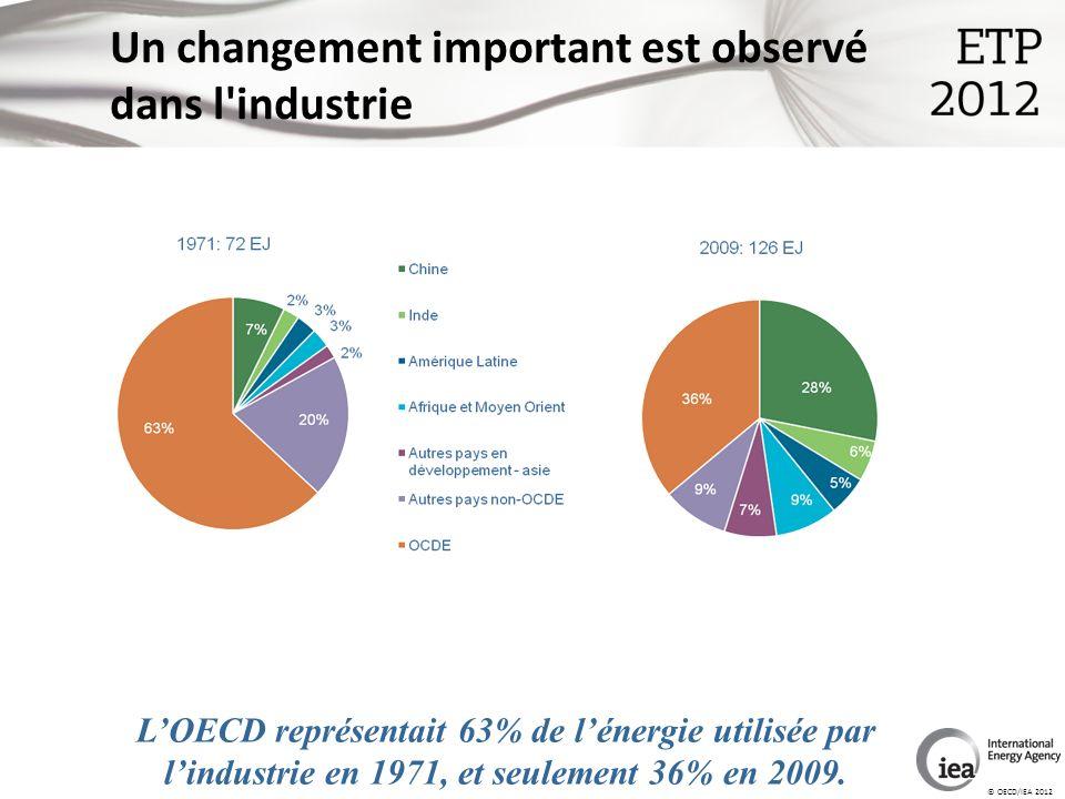 © OECD/IEA 2012 Un changement important est observé dans l industrie LOECD représentait 63% de lénergie utilisée par lindustrie en 1971, et seulement 36% en 2009.
