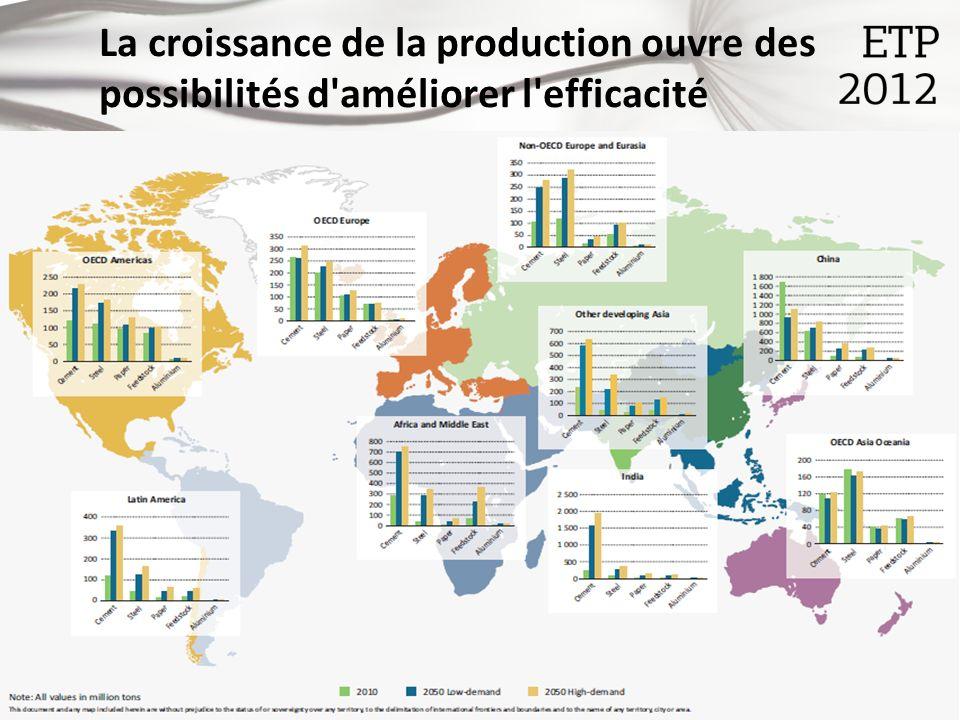 © OECD/IEA 2012 La croissance de la production ouvre des possibilités d améliorer l efficacité