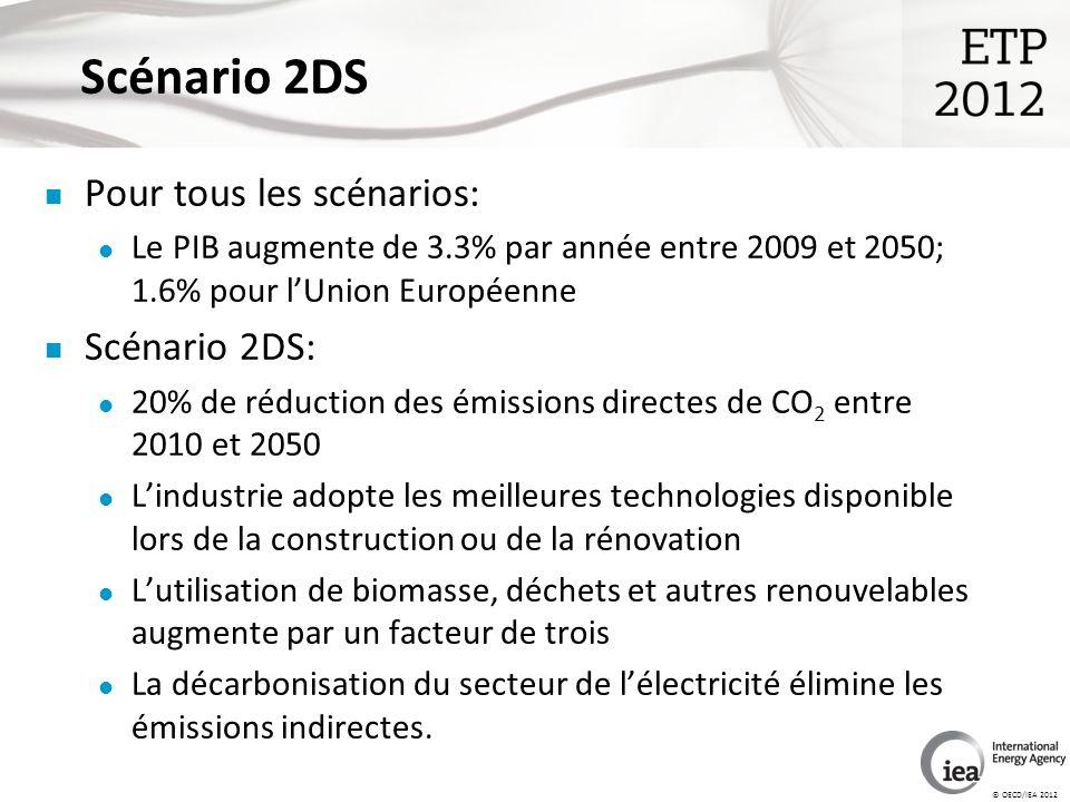 © OECD/IEA 2012 Scénario 2DS Pour tous les scénarios: Le PIB augmente de 3.3% par année entre 2009 et 2050; 1.6% pour lUnion Européenne Scénario 2DS: 20% de réduction des émissions directes de CO 2 entre 2010 et 2050 Lindustrie adopte les meilleures technologies disponible lors de la construction ou de la rénovation Lutilisation de biomasse, déchets et autres renouvelables augmente par un facteur de trois La décarbonisation du secteur de lélectricité élimine les émissions indirectes.