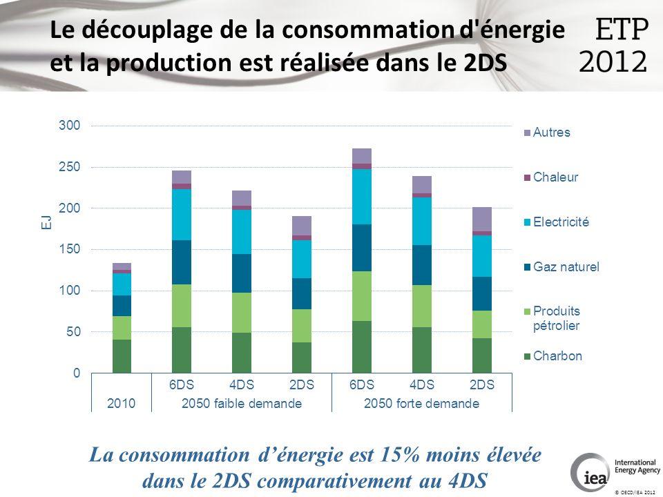 © OECD/IEA 2012 Le découplage de la consommation d énergie et la production est réalisée dans le 2DS La consommation dénergie est 15% moins élevée dans le 2DS comparativement au 4DS