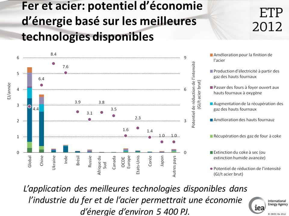 © OECD/IEA 2012 Fer et acier: potentiel déconomie dénergie basé sur les meilleures technologies disponibles Lapplication des meilleures technologies disponibles dans lindustrie du fer et de lacier permettrait une économie dénergie denviron 5 400 PJ.