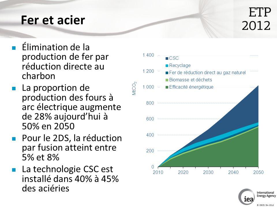 © OECD/IEA 2012 Fer et acier Élimination de la production de fer par réduction directe au charbon La proportion de production des fours à arc électrique augmente de 28% aujourdhui à 50% en 2050 Pour le 2DS, la réduction par fusion atteint entre 5% et 8% La technologie CSC est installé dans 40% à 45% des aciéries