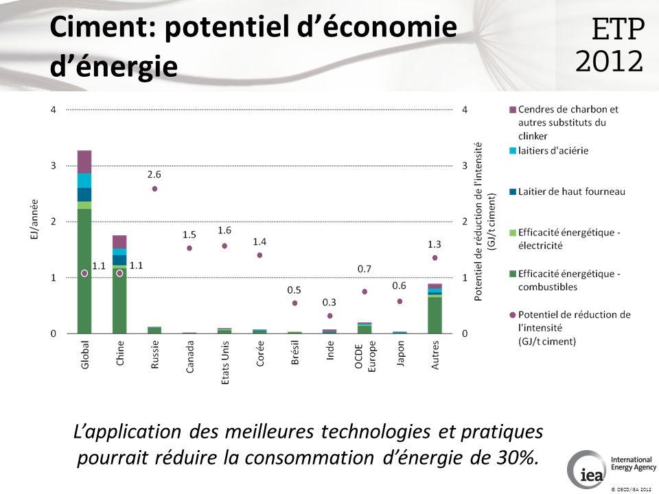 © OECD/IEA 2012 Ciment: potentiel déconomie dénergie Lapplication des meilleures technologies et pratiques pourrait réduire la consommation dénergie de 30%.