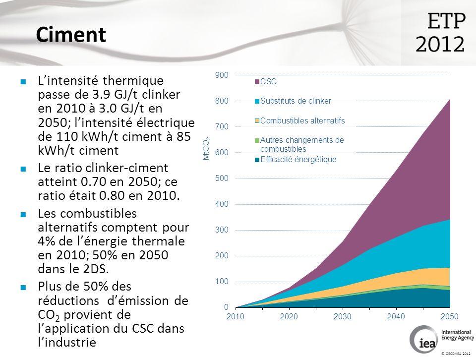 © OECD/IEA 2012 Ciment Lintensité thermique passe de 3.9 GJ/t clinker en 2010 à 3.0 GJ/t en 2050; lintensité électrique de 110 kWh/t ciment à 85 kWh/t ciment Le ratio clinker-ciment atteint 0.70 en 2050; ce ratio était 0.80 en 2010.