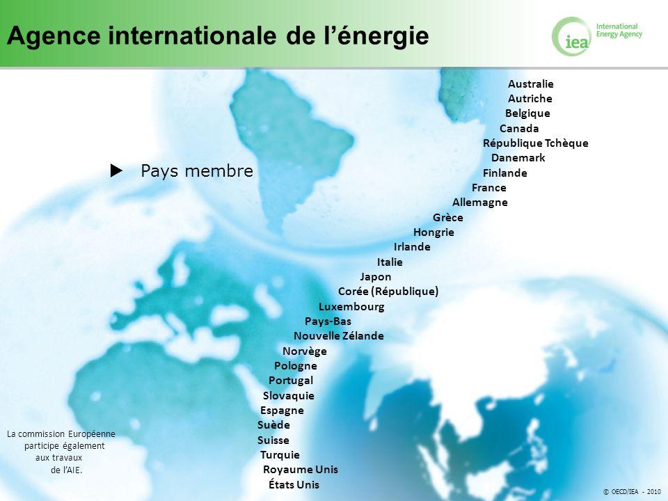 © OECD/IEA 2012 Pays membre Australie Autriche Belgique Canada République Tchèque Danemark Finlande France Allemagne Grèce Hongrie Irlande Italie Japon Corée (République) Luxembourg Pays-Bas Nouvelle Zélande Norvège Pologne Portugal Slovaquie Espagne Suède Suisse Turquie Royaume Unis États Unis © OECD/IEA - 2010 La commission Européenne participe également aux travaux de lAIE.