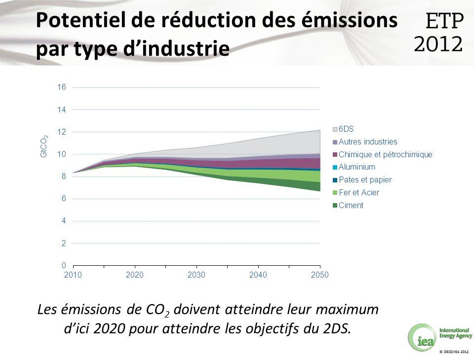 © OECD/IEA 2012 Potentiel de réduction des émissions par type dindustrie © OECD/IEA 2012 Les émissions de CO 2 doivent atteindre leur maximum dici 2020 pour atteindre les objectifs du 2DS.