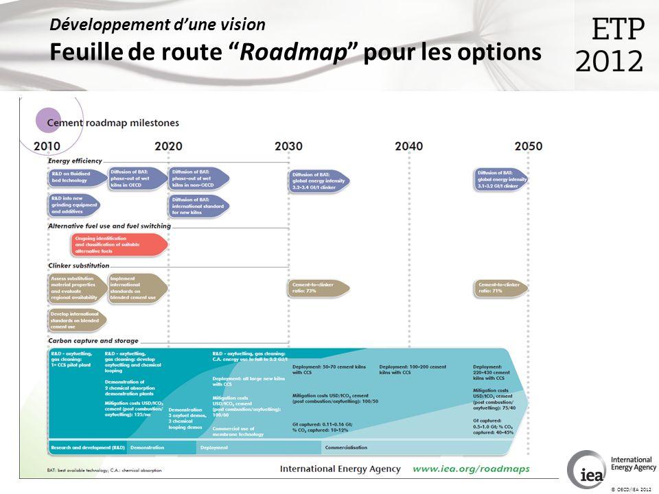 © OECD/IEA 2012 Développement dune vision Feuille de route Roadmap pour les options
