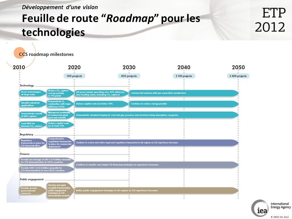 © OECD/IEA 2012 Développement dune vision Feuille de route Roadmap pour les technologies