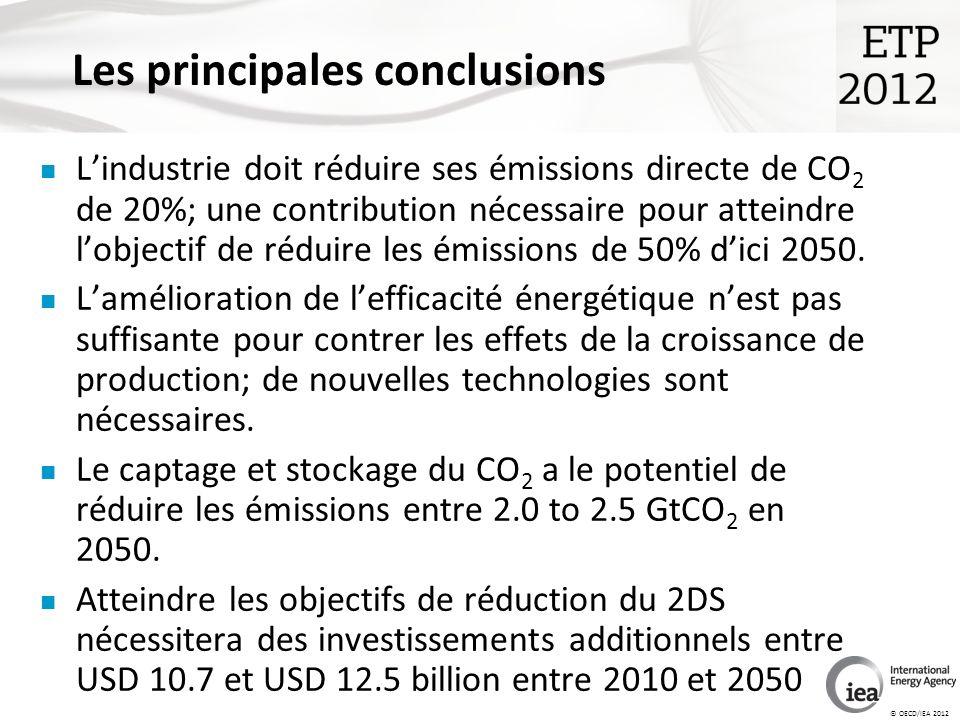 © OECD/IEA 2012 Lindustrie doit réduire ses émissions directe de CO 2 de 20%; une contribution nécessaire pour atteindre lobjectif de réduire les émissions de 50% dici 2050.