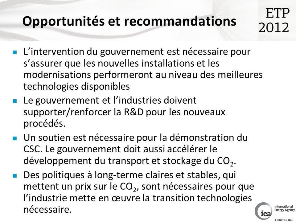 © OECD/IEA 2012 Lintervention du gouvernement est nécessaire pour sassurer que les nouvelles installations et les modernisations performeront au niveau des meilleures technologies disponibles Le gouvernement et lindustries doivent supporter/renforcer la R&D pour les nouveaux procédés.