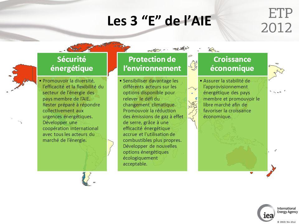 © OECD/IEA 2012 Les 3 E de lAIE Sécurité énergétique Promouvoir la diversité, lefficacité et la flexibilité du secteur de lénergie des pays membre de lAIE.