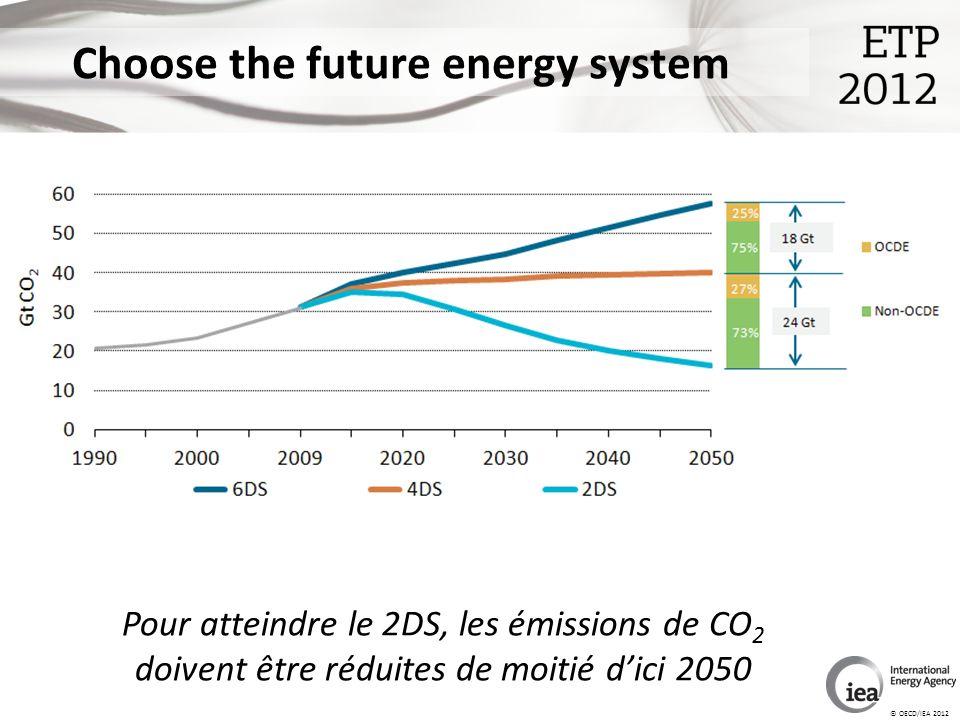 © OECD/IEA 2012 Choose the future energy system Pour atteindre le 2DS, les émissions de CO 2 doivent être réduites de moitié dici 2050