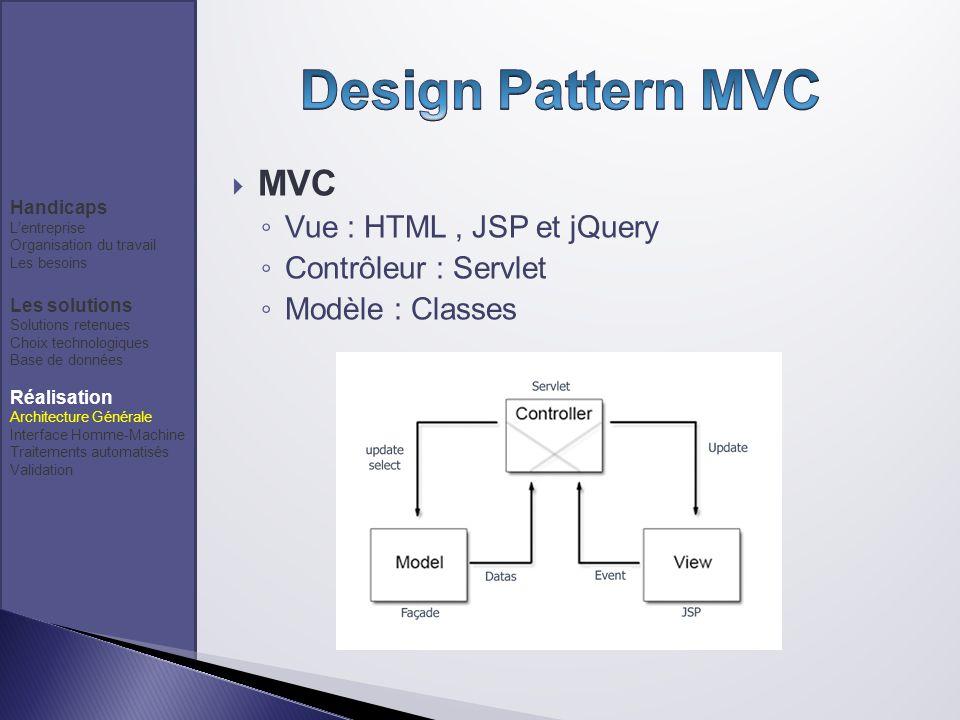 MVC Vue : HTML, JSP et jQuery Contrôleur : Servlet Modèle : Classes Handicaps Lentreprise Organisation du travail Les besoins Les solutions Solutions