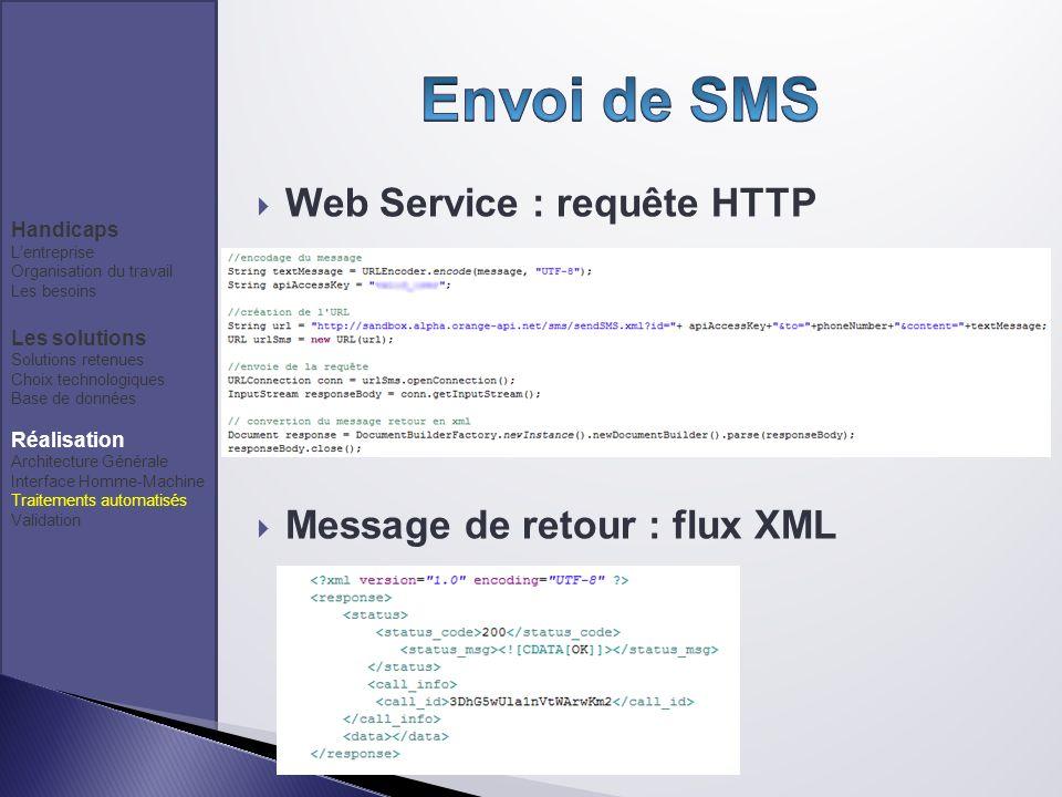Web Service : requête HTTP Message de retour : flux XML Handicaps Lentreprise Organisation du travail Les besoins Les solutions Solutions retenues Cho