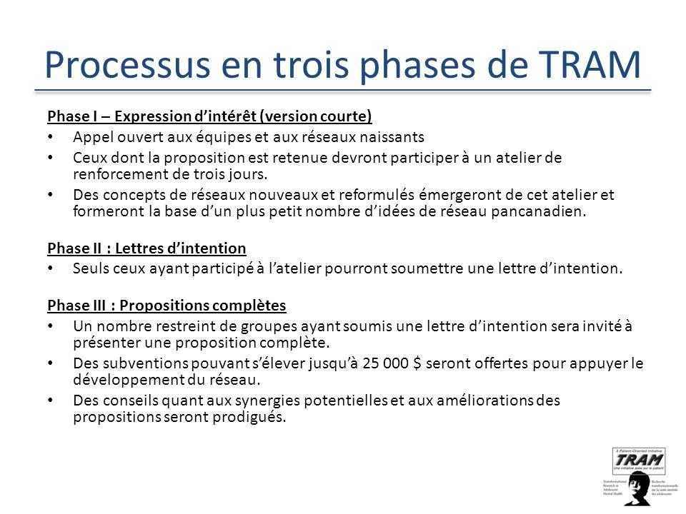 Processus en trois phases de TRAM Phase I – Expression dintérêt (version courte) Appel ouvert aux équipes et aux réseaux naissants Ceux dont la proposition est retenue devront participer à un atelier de renforcement de trois jours.