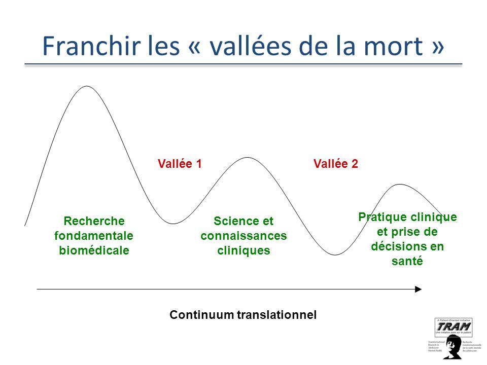 Franchir les « vallées de la mort » Vallée 1Vallée 2 Recherche fondamentale biomédicale Science et connaissances cliniques Pratique clinique et prise de décisions en santé Continuum translationnel
