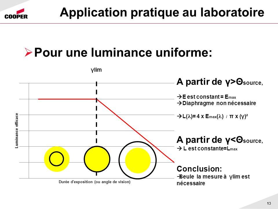 Application pratique au laboratoire Pour une luminance uniforme: 13 γlim A partir de γ>Θ source, E est constant = E max Diaphragme non nécessaire L( )= 4 x E max ( ) / π x (γ)² A partir de γ<Θ source, L est constante=L max Conclusion: Seule la mesure à γlim est nécessaire