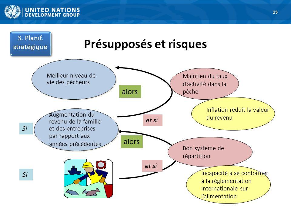 Présupposés et risques 1. Road Map 15 alors Bon système de répartition Incapacité à se conformer à la réglementation Internationale sur lalimentation