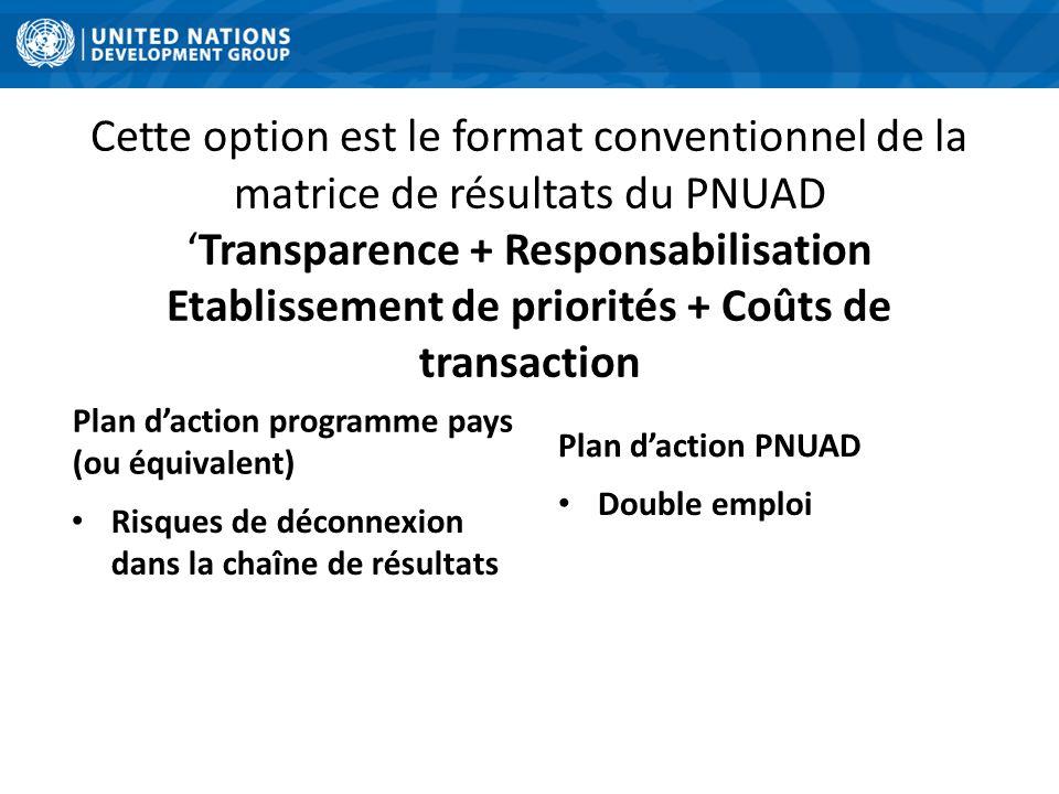 Cette option est le format conventionnel de la matrice de résultats du PNUADTransparence + Responsabilisation Etablissement de priorités + Coûts de tr