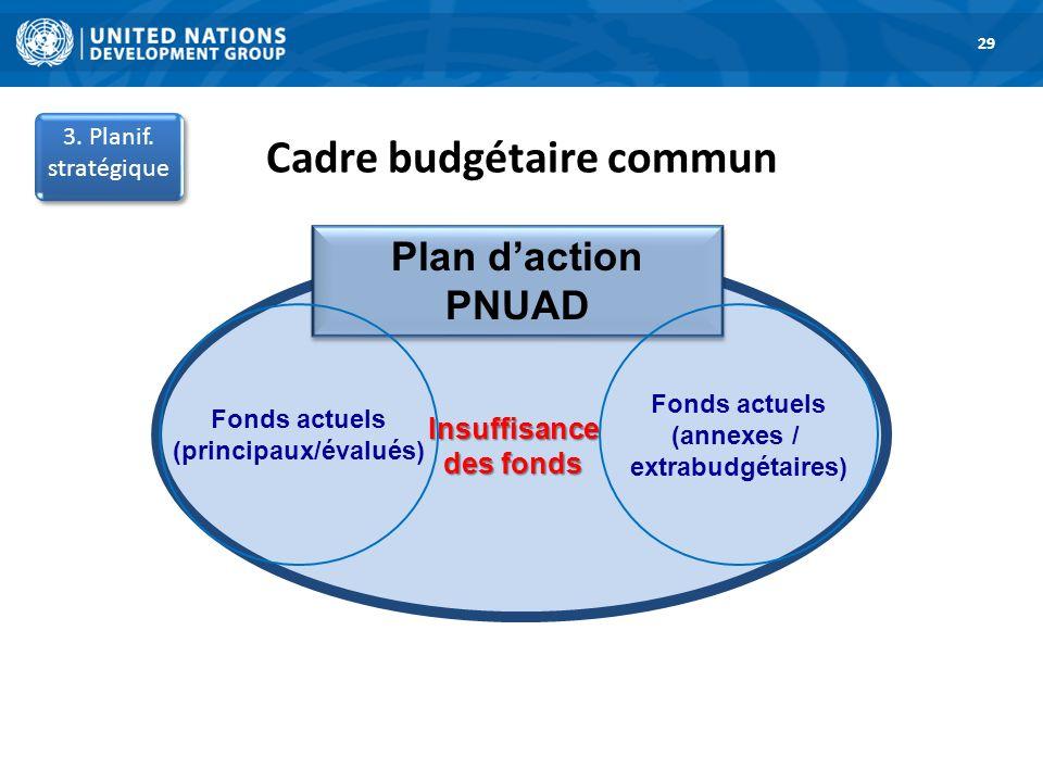 Plan daction PNUAD Insuffisance des fonds Fonds actuels (annexes / extrabudgétaires) Fonds actuels (principaux/évalués) 3. Planif. stratégique Cadre b