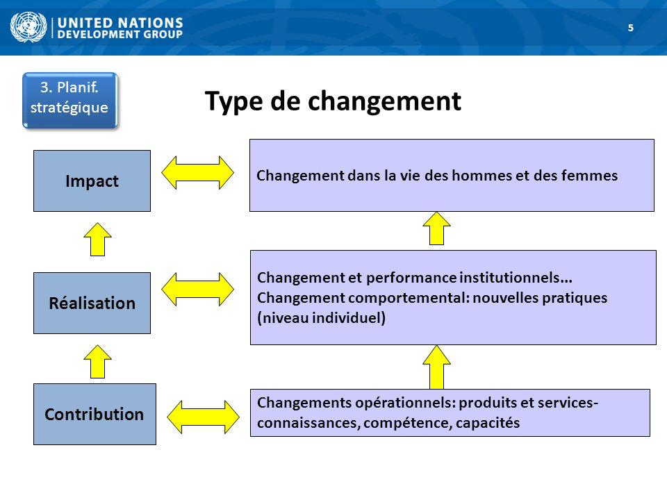 Type de changement 1. Road Map 5 3. Planif. stratégique Impact Réalisation Contribution Changement dans la vie des hommes et des femmes Changement et