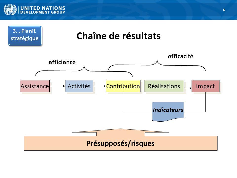 Chaîne de résultats 1. Road Map 6 3.. Planif. stratégique Assistance Activités Contribution Réalisations Impact Indicateurs Présupposés/risques effici