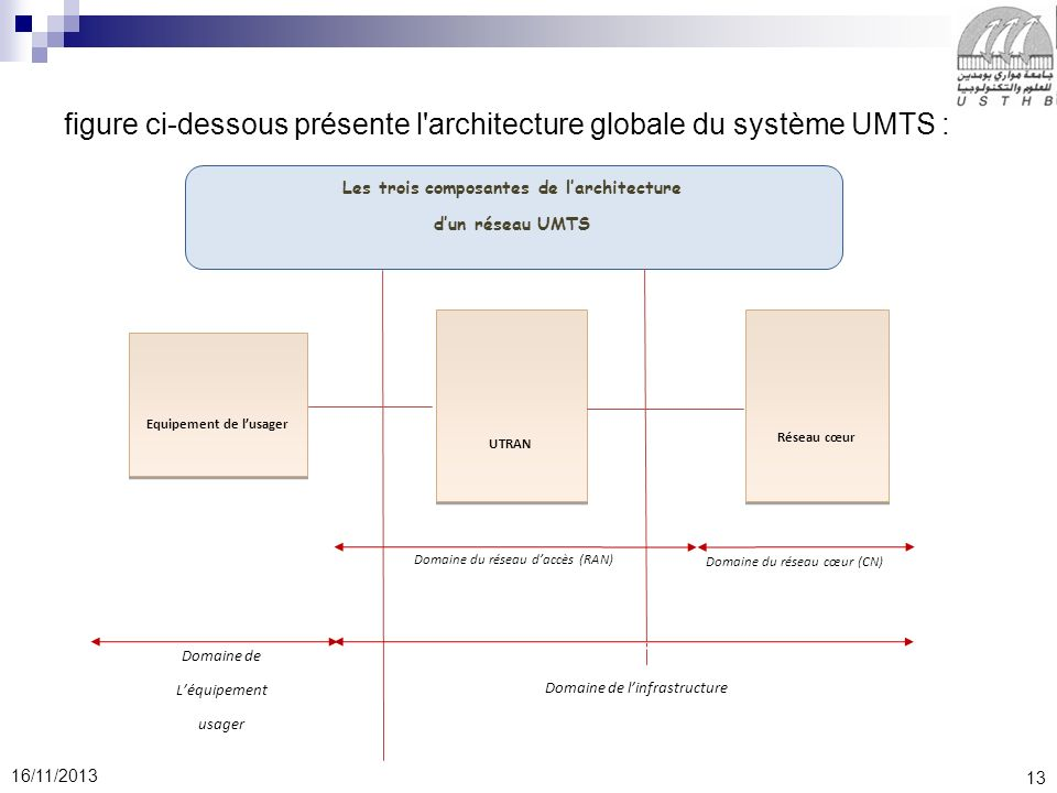 13 16/11/2013 figure ci-dessous présente l architecture globale du système UMTS : Equipement de lusager Equipement de lusager UTRAN UTRAN Réseau cœur Réseau cœur Domaine du réseau daccès (RAN) Domaine de linfrastructure Domaine de linfrastructure Domaine de Léquipement usager Domaine de Léquipement usager Les trois composantes de larchitecture dun réseau UMTS Domaine du réseau cœur (CN)