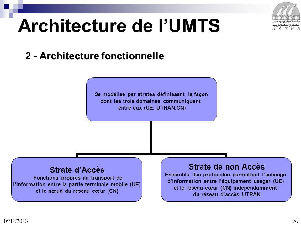 25 16/11/2013 Architecture de lUMTS 2 - Architecture fonctionnelle Se modélise par strates définissant la façon dont les trois domaines communiquent entre eux (UE, UTRAN,CN) Strate dAccès Fonctions propres au transport de linformation entre la partie terminale mobile (UE) et le nœud du réseau cœur (CN) Strate de non Accès Ensemble des protocoles permettant léchange dinformation entre léquipement usager (UE) et le réseau cœur (CN) indépendamment du réseau daccès UTRAN