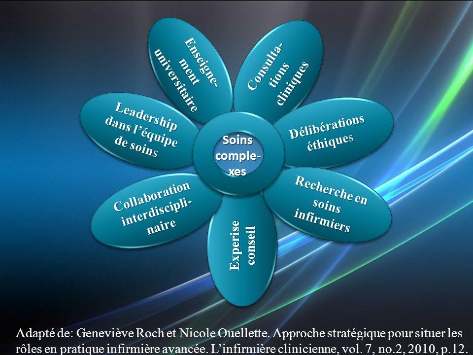 Consulta- tions cliniques Délibérations éthiques Délibérations Leadership dans léquipe de soins ExperiseconseilExperiseconseil Recherche en soins infi