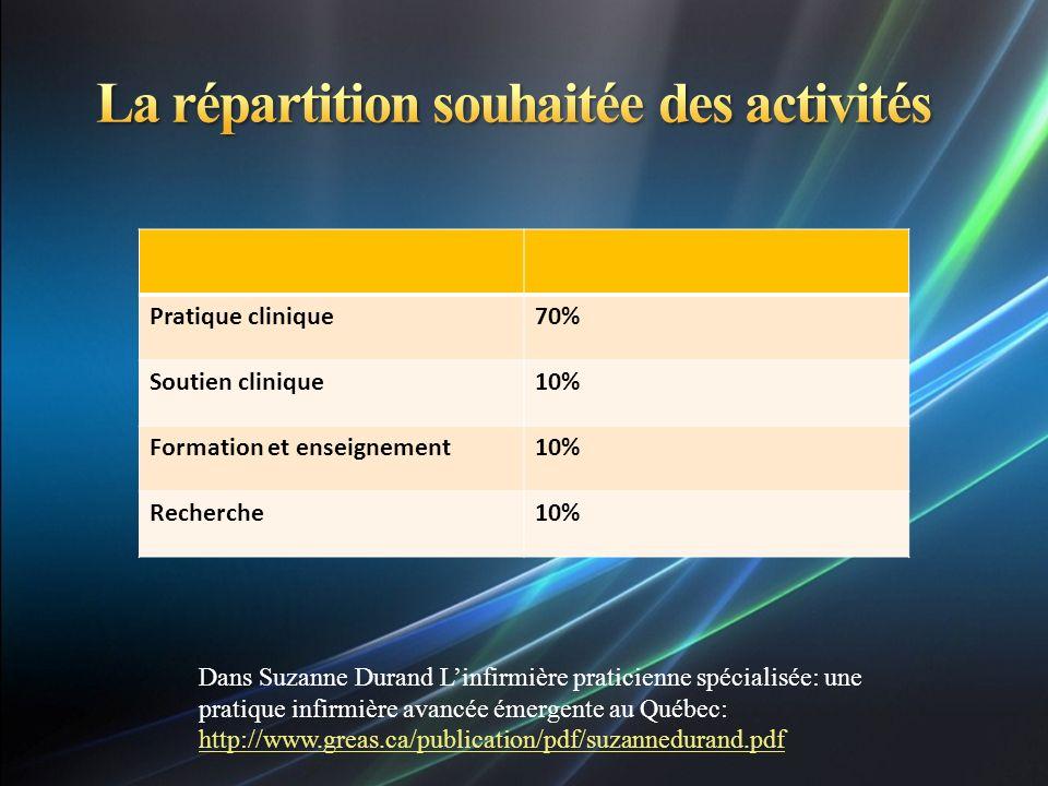Pratique clinique70% Soutien clinique10% Formation et enseignement10% Recherche10% Dans Suzanne Durand Linfirmière praticienne spécialisée: une pratiq