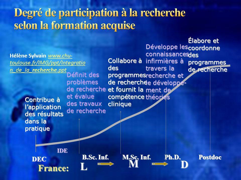 B.Sc. Inf. M.Sc. Inf. Ph.D.Postdoc Contribue à lapplication des résultats dans la pratique Définit des problèmes de recherche et évalue des travaux de