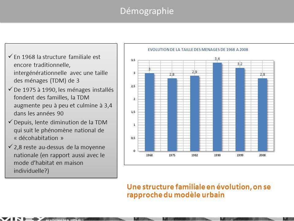 En 1968 la structure familiale est encore traditionnelle, intergénérationnelle avec une taille des ménages (TDM) de 3 De 1975 à 1990, les ménages installés fondent des familles, la TDM augmente peu à peu et culmine à 3,4 dans les années 90 Depuis, lente diminution de la TDM qui suit le phénomène national de « décohabitation » 2,8 reste au-dessus de la moyenne nationale (en rapport aussi avec le mode dhabitat en maison individuelle?) En 1968 la structure familiale est encore traditionnelle, intergénérationnelle avec une taille des ménages (TDM) de 3 De 1975 à 1990, les ménages installés fondent des familles, la TDM augmente peu à peu et culmine à 3,4 dans les années 90 Depuis, lente diminution de la TDM qui suit le phénomène national de « décohabitation » 2,8 reste au-dessus de la moyenne nationale (en rapport aussi avec le mode dhabitat en maison individuelle?) Démographie Une structure familiale en évolution, on se rapproche du modèle urbain