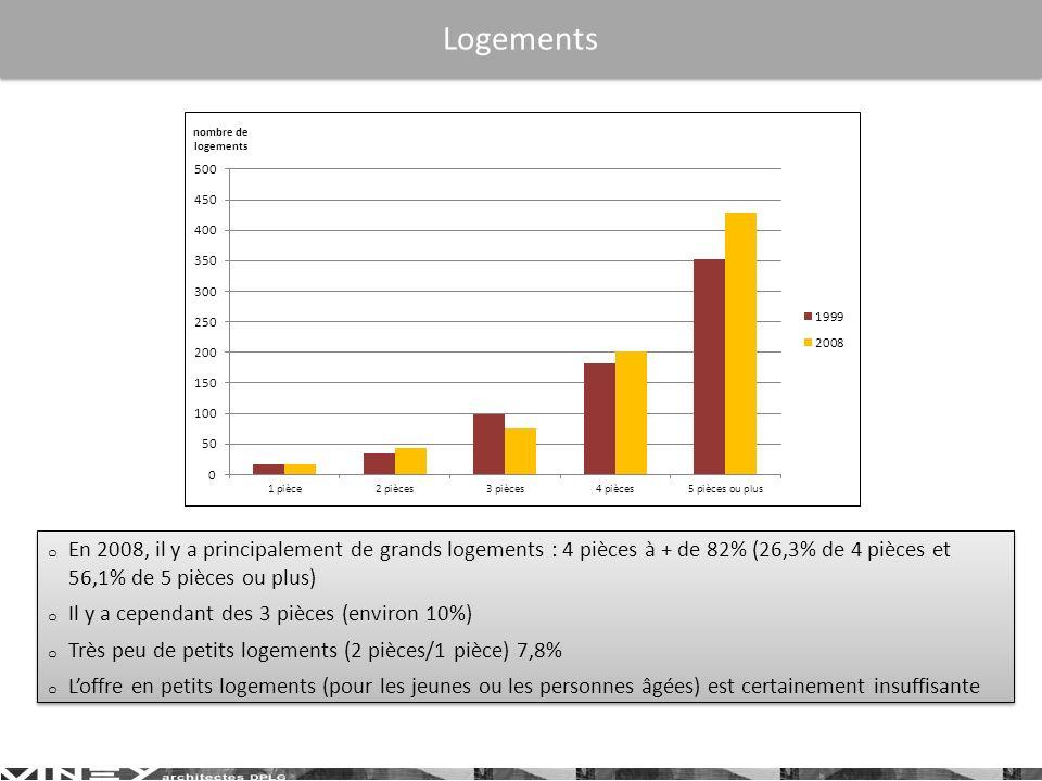 o En 2008, il y a principalement de grands logements : 4 pièces à + de 82% (26,3% de 4 pièces et 56,1% de 5 pièces ou plus) o Il y a cependant des 3 pièces (environ 10%) o Très peu de petits logements (2 pièces/1 pièce) 7,8% o Loffre en petits logements (pour les jeunes ou les personnes âgées) est certainement insuffisante o En 2008, il y a principalement de grands logements : 4 pièces à + de 82% (26,3% de 4 pièces et 56,1% de 5 pièces ou plus) o Il y a cependant des 3 pièces (environ 10%) o Très peu de petits logements (2 pièces/1 pièce) 7,8% o Loffre en petits logements (pour les jeunes ou les personnes âgées) est certainement insuffisante Logements
