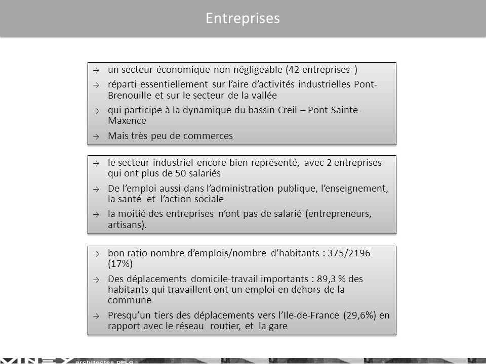 Entreprises bon ratio nombre demplois/nombre dhabitants : 375/2196 (17%) Des déplacements domicile-travail importants : 89,3 % des habitants qui travaillent ont un emploi en dehors de la commune Presquun tiers des déplacements vers lIle-de-France (29,6%) en rapport avec le réseau routier, et la gare bon ratio nombre demplois/nombre dhabitants : 375/2196 (17%) Des déplacements domicile-travail importants : 89,3 % des habitants qui travaillent ont un emploi en dehors de la commune Presquun tiers des déplacements vers lIle-de-France (29,6%) en rapport avec le réseau routier, et la gare le secteur industriel encore bien représenté, avec 2 entreprises qui ont plus de 50 salariés De lemploi aussi dans ladministration publique, lenseignement, la santé et laction sociale la moitié des entreprises nont pas de salarié (entrepreneurs, artisans).