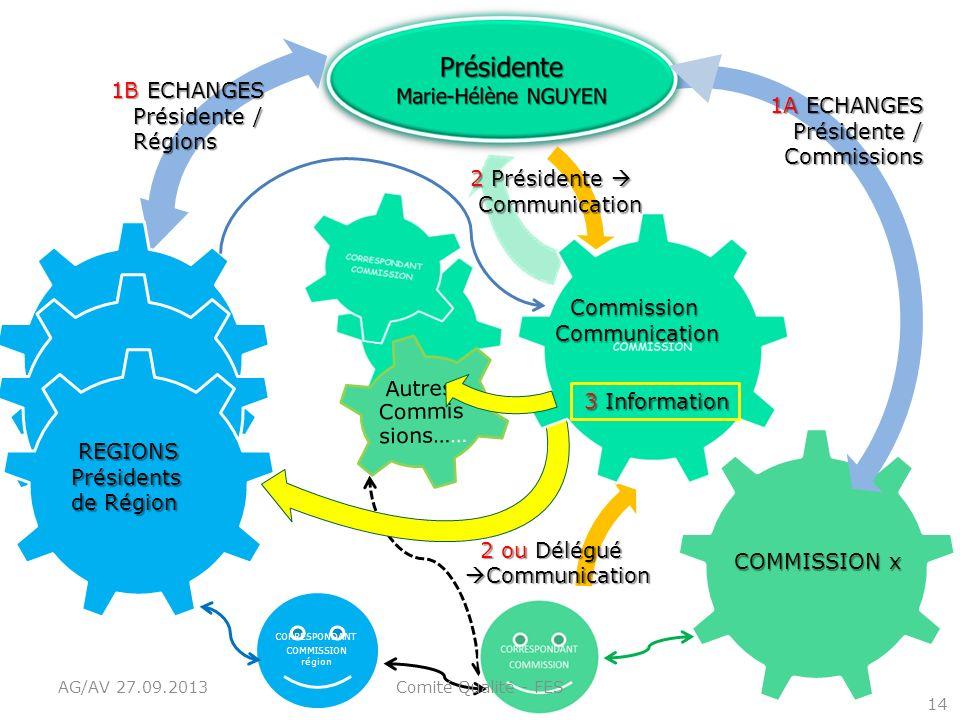 14 1A ECHANGES Présidente / Commissions 2 ou Délégué 2 ou Délégué Communication Communication 2 Présidente 2 Présidente Communication Communication CO