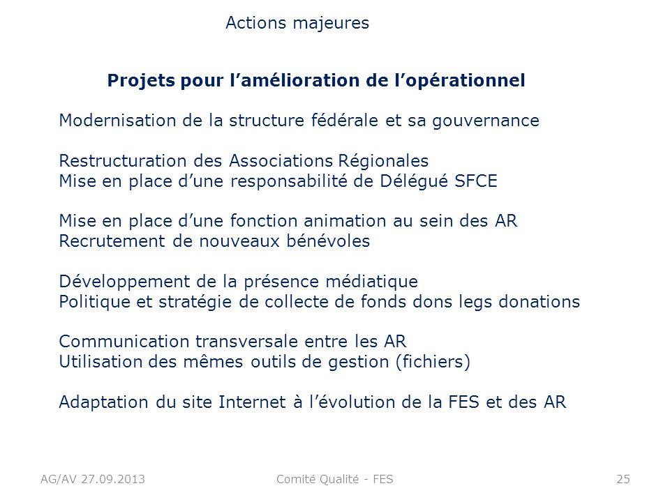 AG/AV 27.09.2013Comité Qualité - FES25 Actions majeures Projets pour lamélioration de lopérationnel Modernisation de la structure fédérale et sa gouve