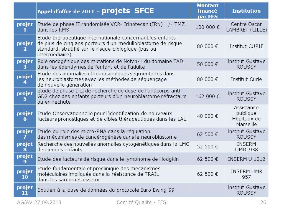 AG/AV 27.09.2013Comité Qualité - FES26 Appel doffre de 2011 – projets SFCE Montant financé par FES Institution projet 1 Etude de phase II randomisée V
