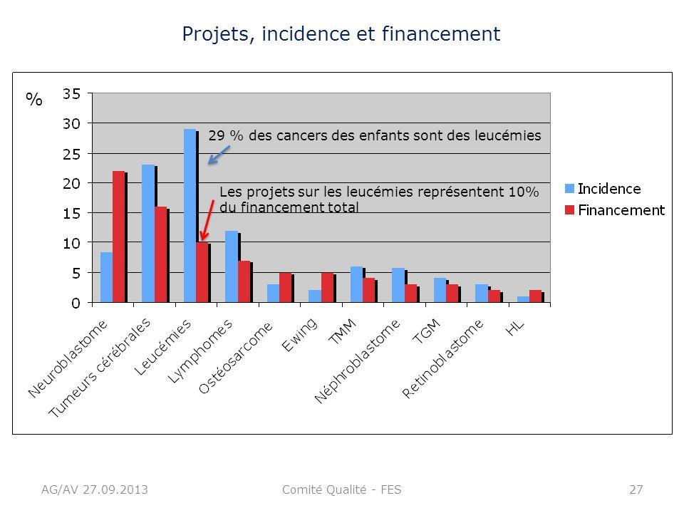 AG/AV 27.09.2013Comité Qualité - FES27 % 29 % des cancers des enfants sont des leucémies Les projets sur les leucémies représentent 10% du financement