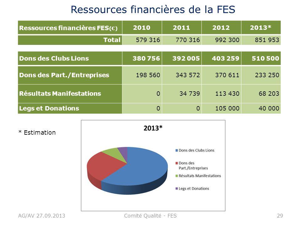 AG/AV 27.09.2013Comité Qualité - FES29 Ressources financières de la FES Ressources financières FES () 2010201120122013* Total579 316770 316992 300851