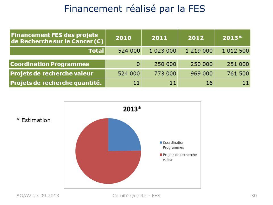 AG/AV 27.09.2013Comité Qualité - FES30 Financement FES des projets de Recherche sur le Cancer () 2010201120122013* Total524 0001 023 0001 219 0001 012
