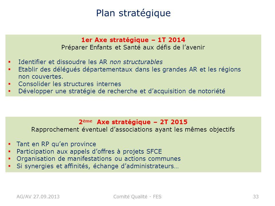 AG/AV 27.09.2013Comité Qualité - FES33 Plan stratégique 1er Axe stratégique – 1T 2014 Préparer Enfants et Santé aux défis de lavenir Identifier et dis