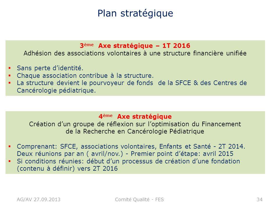 AG/AV 27.09.2013Comité Qualité - FES34 Plan stratégique 3 ème Axe stratégique – 1T 2016 Adhésion des associations volontaires à une structure financiè
