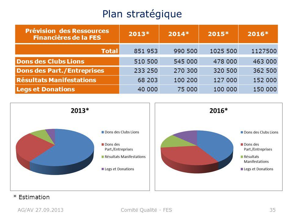 AG/AV 27.09.2013Comité Qualité - FES35 Plan stratégique Prévision des Ressources Financières de la FES 2013*2014*2015*2016* Total851 953990 5001025 50